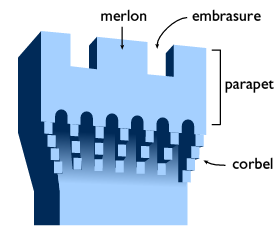 Location Works Glossary Battlement